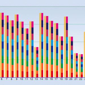 「29日、第2発電所実績値100%達成」20190929