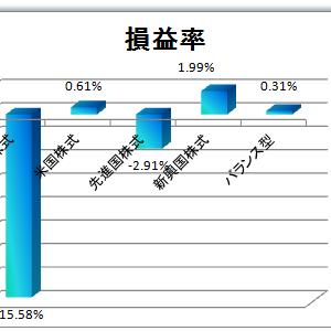 2019年2月2週目の積立投信運用成績