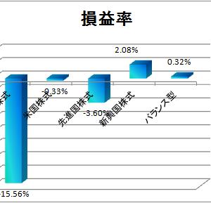 2019年2月1週目の積立投信運用成績