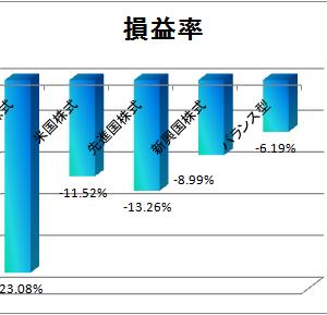 2019年1月1週目の積立投信運用成績