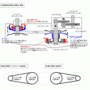 マイブーム(36):北海道へは行けなくなったけど、東京ツーリングに向けて、PCX150をコツコツとメンテを始めたぞ!