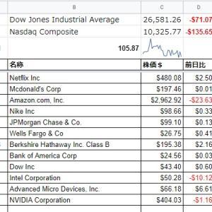 スプレッドシートで米国株を見やすくまとめてみた