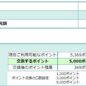 これで高速代が5,000円引きに!