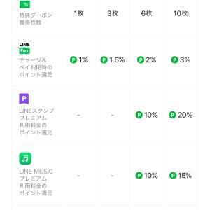 3%還元で愛用のVISA LINE PAYカード発行が高騰中!