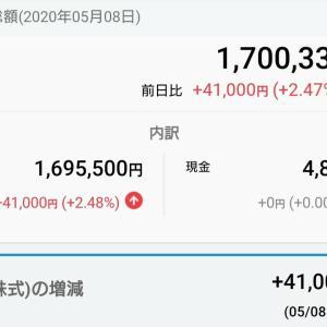 〈日報〉5/8(金)資産額が170万円台に。