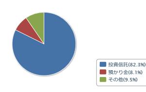 我が家の資産状況 (2021/01/23)