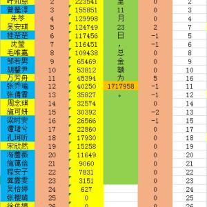 応援会の集資金額(11/23現在)