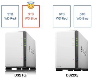 Synology DiskStation DS216jからDS220jへ移行する