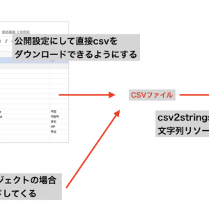GoogleドキュメントのスプレットシートからiOSとAndroidの文字列リソースを作ってみた!