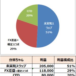 2019年9月結果【40万円】