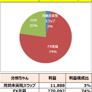 2019年10月結果【36万円】