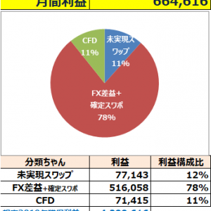 2019年11月結果【66万円】