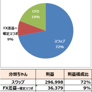 2019年8月結果【41万円】