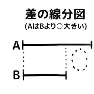二量の関係はたった三種類の線分図で表せる…かも