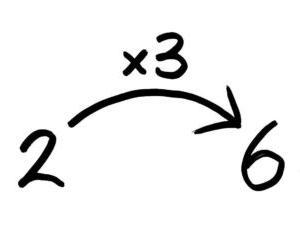 小学5年生】割合の求め方・問題の答えの出し方。公式や「くもわ」より矢印図!
