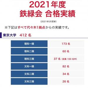 鉄緑会 2021年度合格実績
