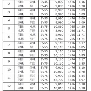 【SFC修業2019】ブロンズ到達★SFC修行ルート(国内)7円台キープで途中経過報告。