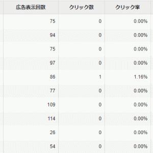 弱小ブログが忍者アドマックスを1ヶ月試した結果