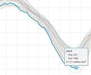 北極の海氷面積、今年は史上2位確定