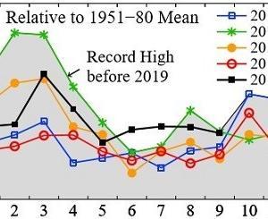 9月の世界平均気温、観測史上ほぼ1位