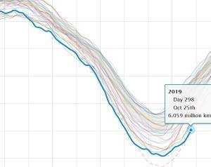 北極の海氷、史上最遅で600万㎢回復。