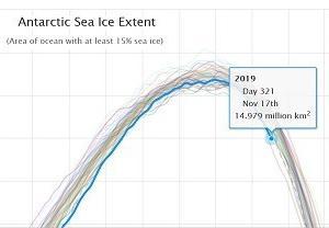 南極の海氷面積、史上2番目の速さで急降下。