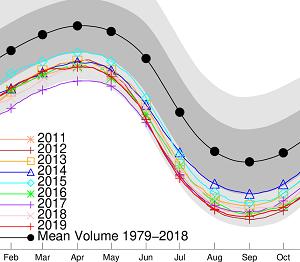10月の北極の海氷体積、ほぼ同点首位の史上最小
