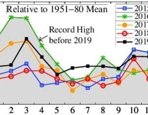 11月の世界平均気温、6か月連続史上2位以上