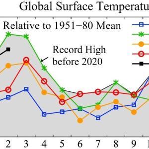 世界の平均気温、9か月連続史上2位以上