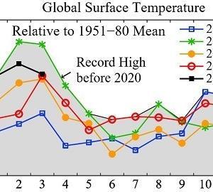 3月の世界平均気温、暫定観測史上2位
