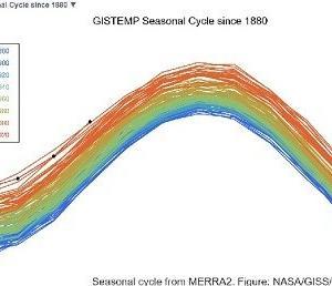 2020年4月の世界の平均気温は観測史上最高
