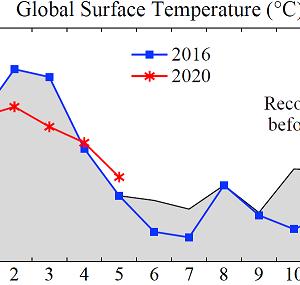 世界の5月の気温、史上最高
