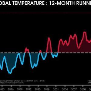 世界の気温、移動平均で再び史上最高に