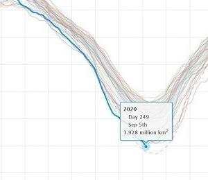 北極の海氷面積400万㎢未満に史上2位の小ささ、史上最小に迫る