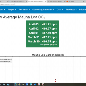 CO2濃度420ppm突破