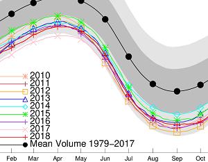 北極の海氷体積、史上最小4位に