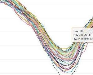 北極の海氷面積も史上3位の小ささに