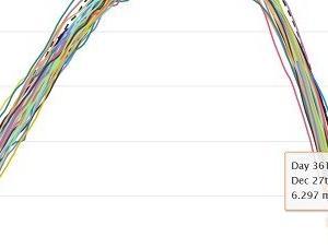 南極の海氷面積ついに史上最小を驀進