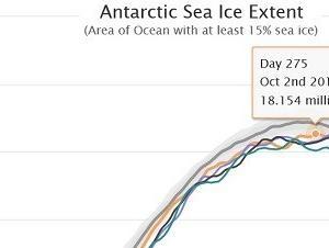 南極の今年の海氷最大面積は史上最小5位