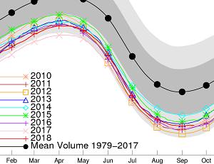 北極の海氷体積、なべ底状態で史上最小5位に