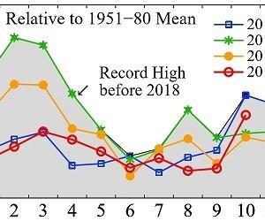 10月の世界平均気温、観測史上2位に