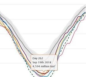 北極の海氷面積、今年は史上7位の小ささで確定