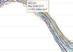 北極の海氷面積、観測史上2位の早さで1200万km2割れ