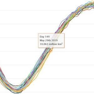南極の海氷面積は史上2位の遅さで1000万km2突破