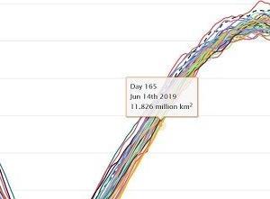南極の海氷観測史上1位の最小記録