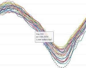 北極の海氷面積史上最速で800万km2割れ