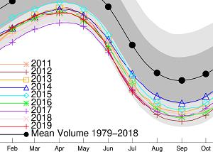 北極海の海氷体積観測史上最小で推移