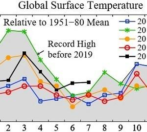 7月の世界気温、史上最高大幅更新~1-5位直近5年で独占