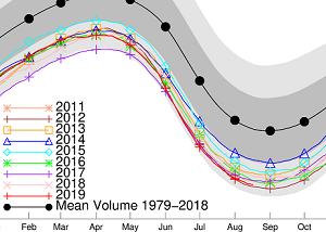 8月の北極海氷体積史上2位に持ち直す