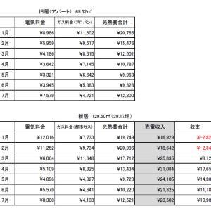 【家計管理】1月~7月の光熱費